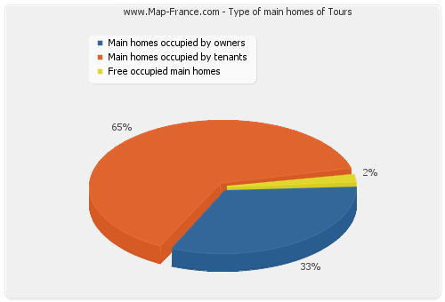 Type of main homes of Tours
