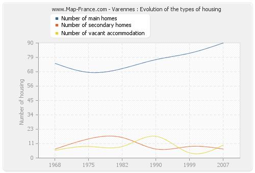 Varennes : Evolution of the types of housing