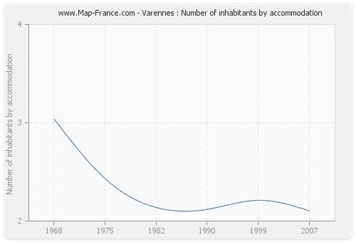 Varennes : Number of inhabitants by accommodation