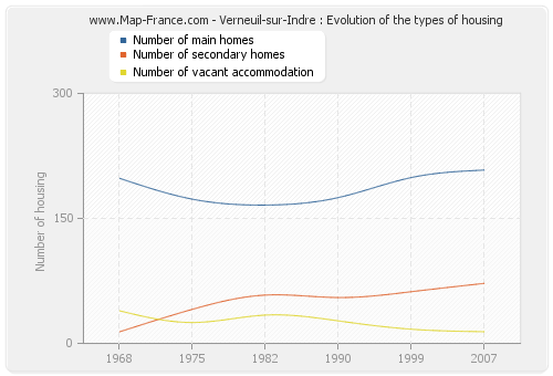 Verneuil-sur-Indre : Evolution of the types of housing