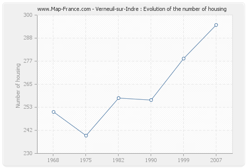 Verneuil-sur-Indre : Evolution of the number of housing