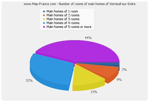 Number of rooms of main homes of Verneuil-sur-Indre