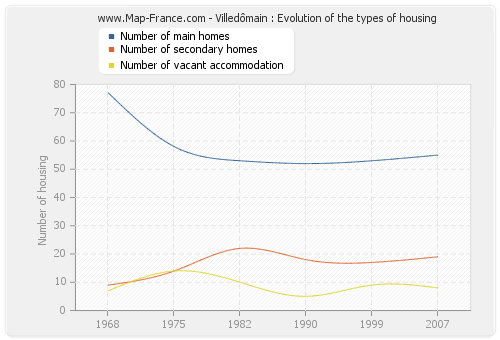 Villedômain : Evolution of the types of housing