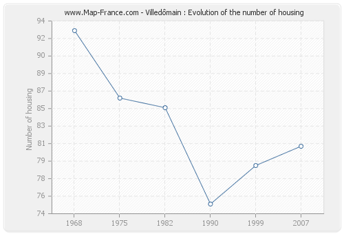 Villedômain : Evolution of the number of housing