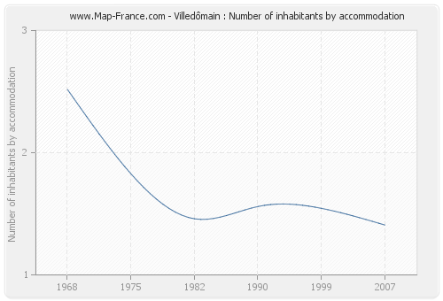 Villedômain : Number of inhabitants by accommodation