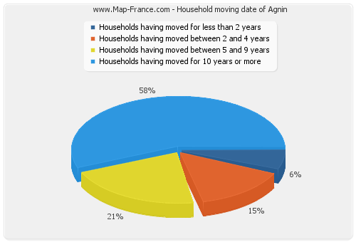 Household moving date of Agnin