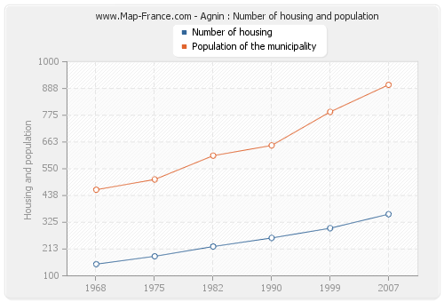Agnin : Number of housing and population