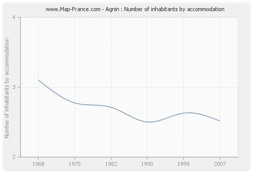 Agnin : Number of inhabitants by accommodation