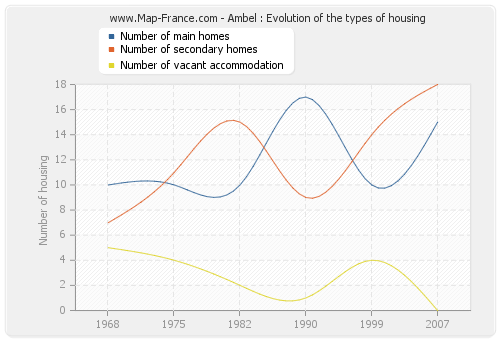 Ambel : Evolution of the types of housing