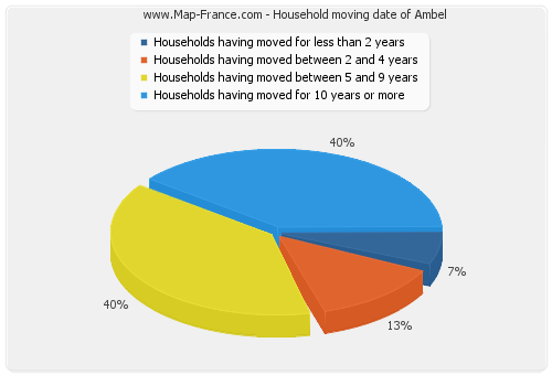 Household moving date of Ambel