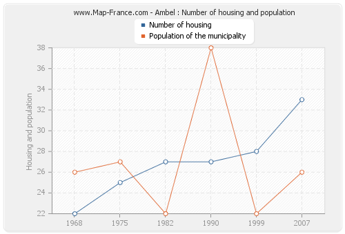 Ambel : Number of housing and population