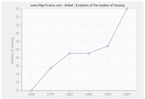 Ambel : Evolution of the number of housing