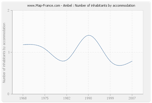 Ambel : Number of inhabitants by accommodation