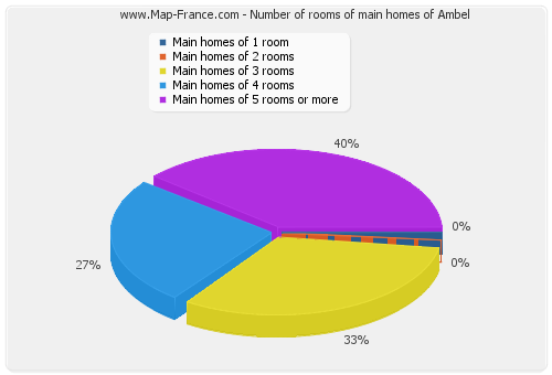Number of rooms of main homes of Ambel
