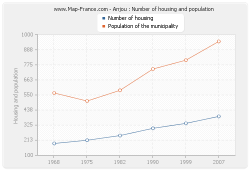 Anjou : Number of housing and population