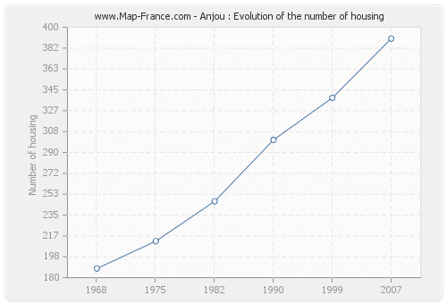 Anjou : Evolution of the number of housing