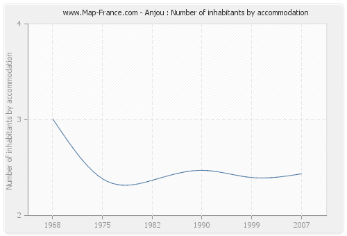 Anjou : Number of inhabitants by accommodation