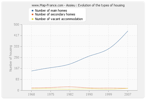 Assieu : Evolution of the types of housing