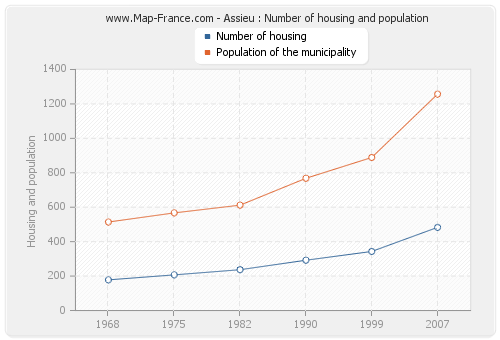 Assieu : Number of housing and population