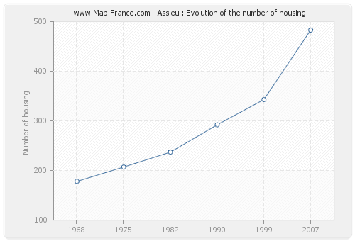 Assieu : Evolution of the number of housing