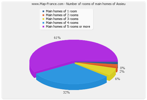 Number of rooms of main homes of Assieu
