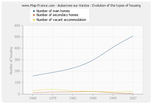 Auberives-sur-Varèze : Evolution of the types of housing