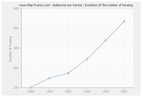 Auberives-sur-Varèze : Evolution of the number of housing