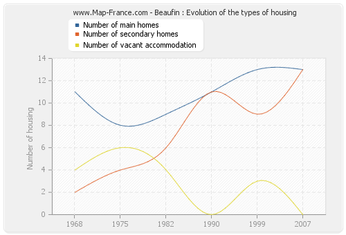 Beaufin : Evolution of the types of housing