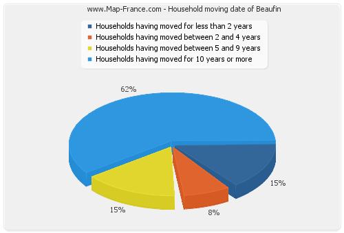 Household moving date of Beaufin