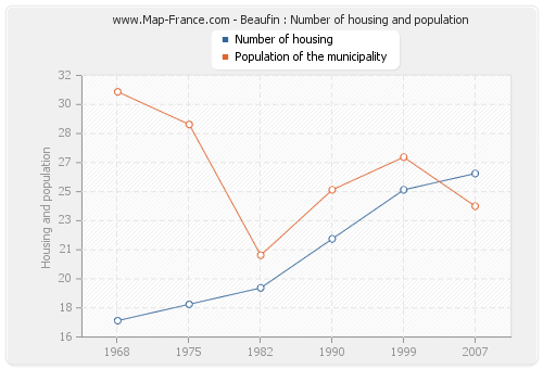 Beaufin : Number of housing and population