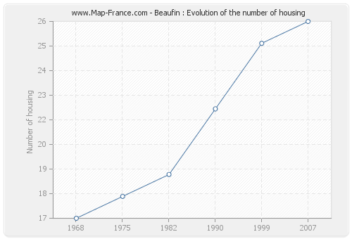 Beaufin : Evolution of the number of housing