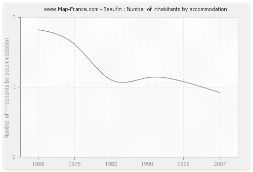 Beaufin : Number of inhabitants by accommodation