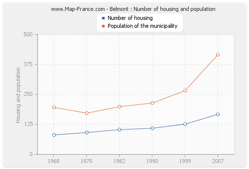 Belmont : Number of housing and population