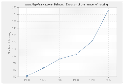 Belmont : Evolution of the number of housing