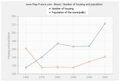 Besse : Number of housing and population