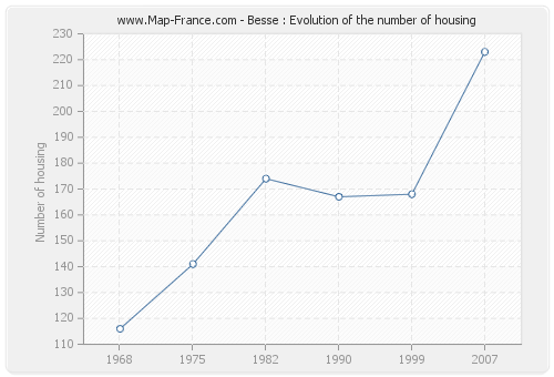 Besse : Evolution of the number of housing
