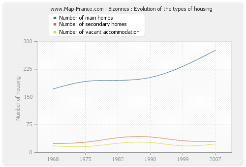 Bizonnes : Evolution of the types of housing