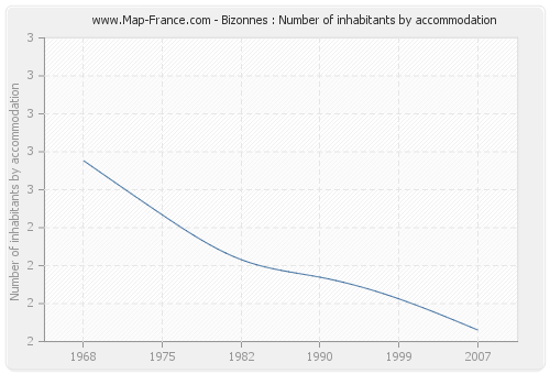 Bizonnes : Number of inhabitants by accommodation