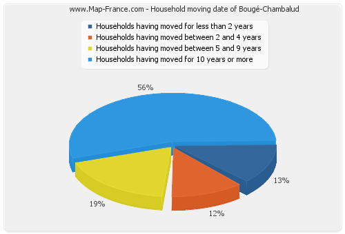 Household moving date of Bougé-Chambalud