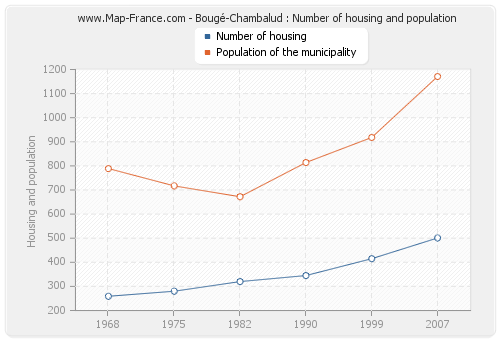 Bougé-Chambalud : Number of housing and population