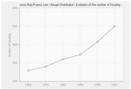 Bougé-Chambalud : Evolution of the number of housing
