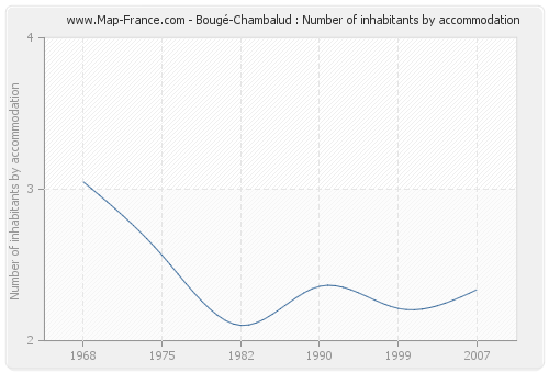 Bougé-Chambalud : Number of inhabitants by accommodation