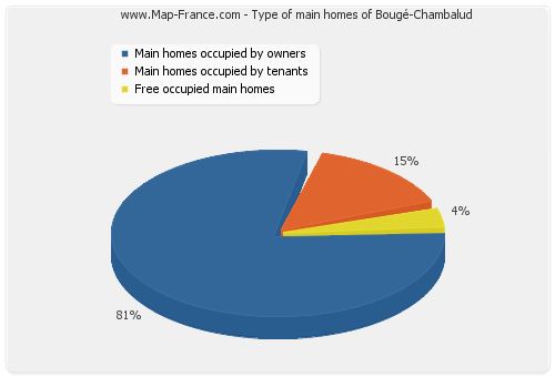 Type of main homes of Bougé-Chambalud