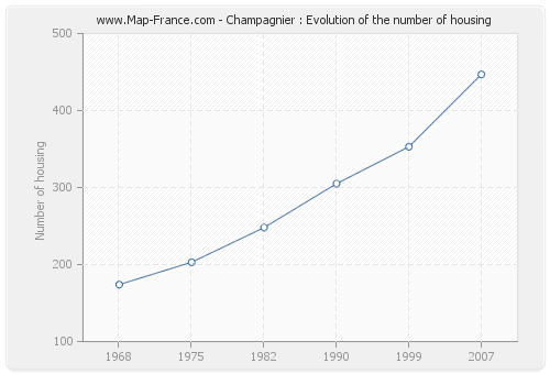 Champagnier : Evolution of the number of housing