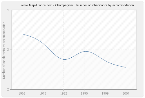 Champagnier : Number of inhabitants by accommodation