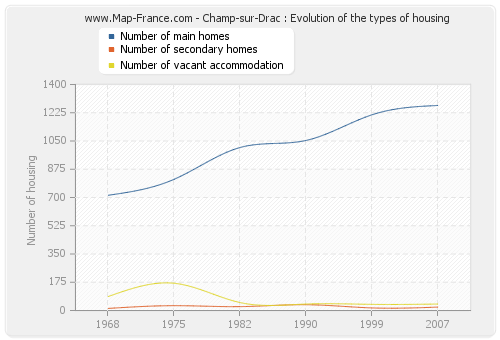 Champ-sur-Drac : Evolution of the types of housing