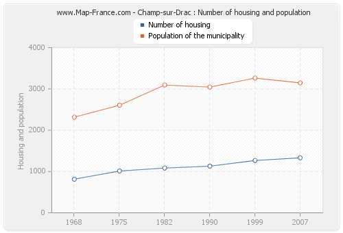 Champ-sur-Drac : Number of housing and population