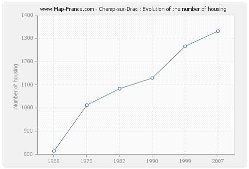 Champ-sur-Drac : Evolution of the number of housing