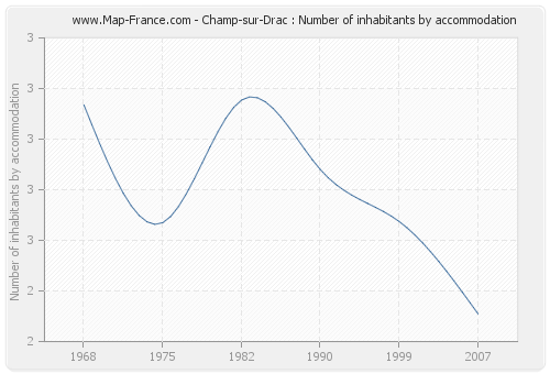 Champ-sur-Drac : Number of inhabitants by accommodation