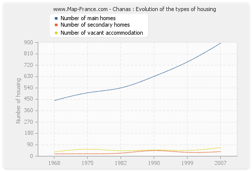 Chanas : Evolution of the types of housing